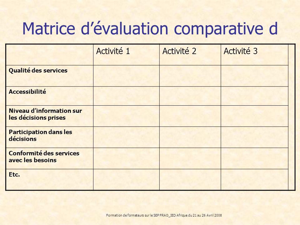 Formation de formateurs sur le SEP FRAO_IED Afrique du 21 au 26 Avril 2008 Matrice dévaluation comparative d Activité 1Activité 2Activité 3 Qualité de