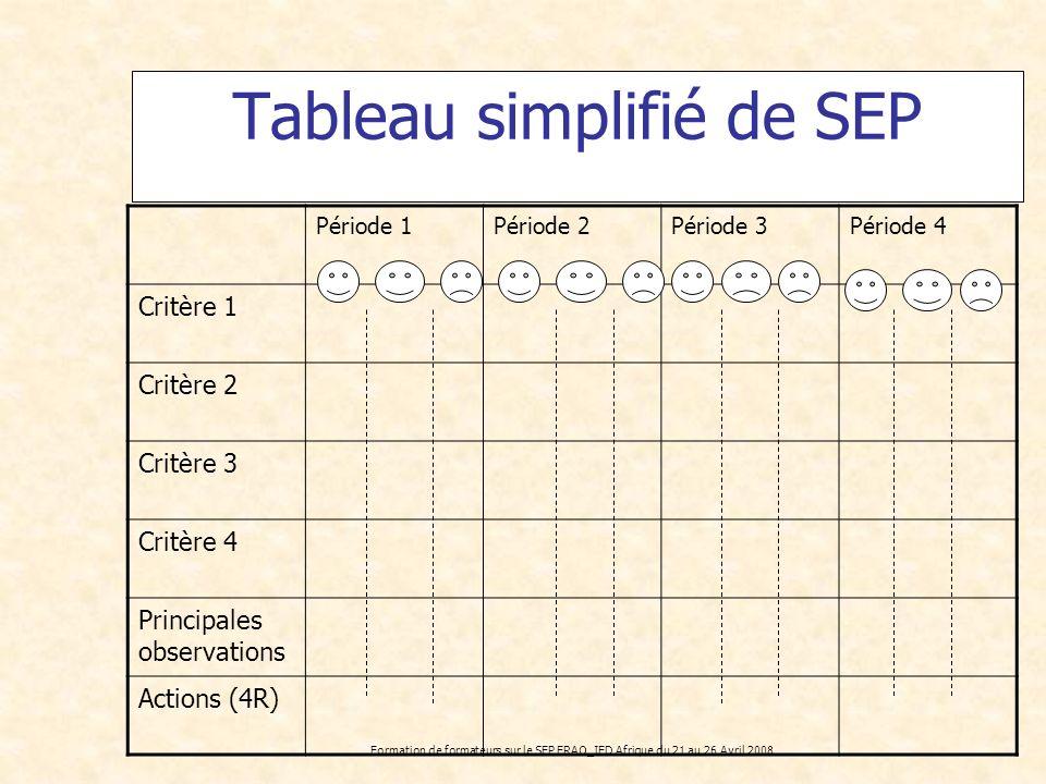 Formation de formateurs sur le SEP FRAO_IED Afrique du 21 au 26 Avril 2008 Tableau simplifié de SEP Période 1Période 2Période 3Période 4 Critère 1 Cri
