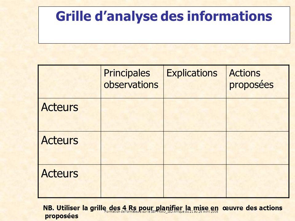 Formation de formateurs sur le SEP FRAO_IED Afrique du 21 au 26 Avril 2008 Grille danalyse des informations Principales observations ExplicationsActio