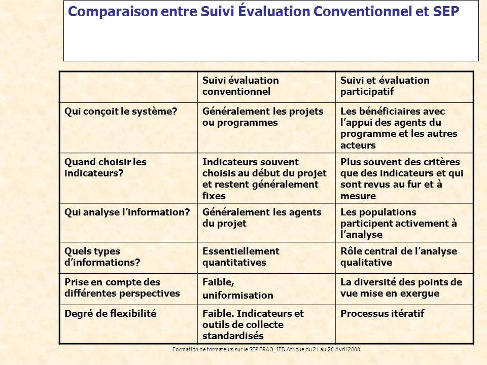 Formation de formateurs sur le SEP FRAO_IED Afrique du 21 au 26 Avril 2008 Suivi évaluation conventionnel Suivi et évaluation participatif Qui conçoit