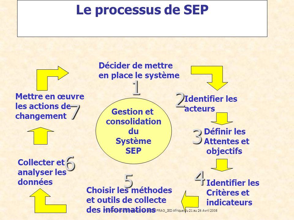Formation de formateurs sur le SEP FRAO_IED Afrique du 21 au 26 Avril 2008 Le processus de SEP Décider de mettre en place le système Identifier les ac