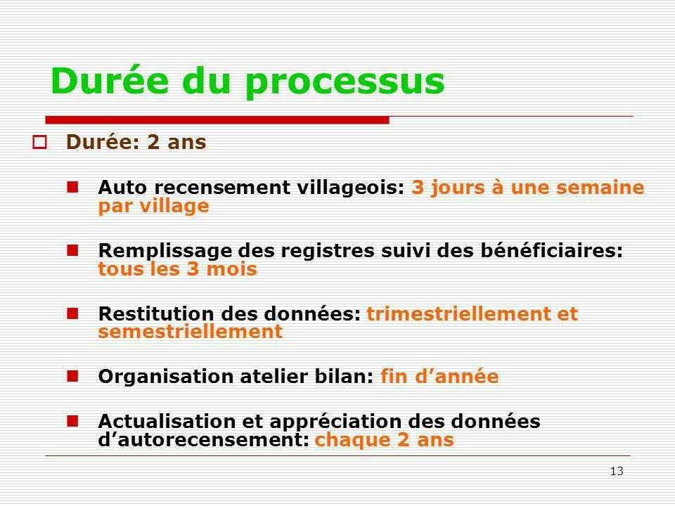 13 Durée du processus Durée: 2 ans Auto recensement villageois: 3 jours à une semaine par village Remplissage des registres suivi des bénéficiaires: t