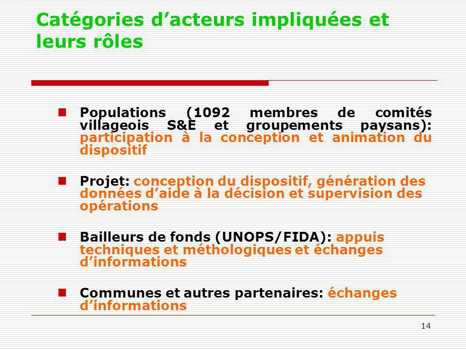 14 Catégories dacteurs impliquées et leurs rôles Populations (1092 membres de comités villageois S&E et groupements paysans): participation à la conce
