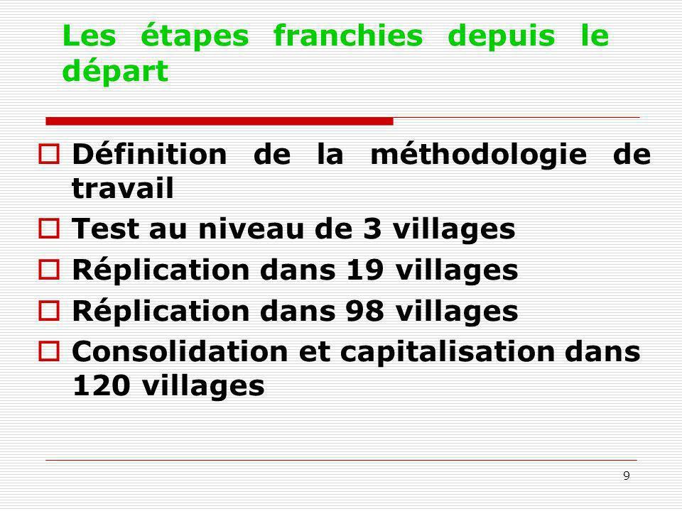 9 Les étapes franchies depuis le départ Définition de la méthodologie de travail Test au niveau de 3 villages Réplication dans 19 villages Réplication