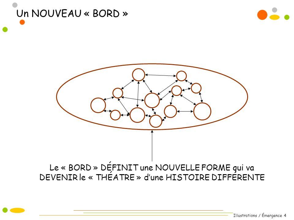 Illustrations / Émergence 4 Le « BORD » DÉFINIT une NOUVELLE FORME qui va DEVENIR le « THÉATRE » dune HISTOIRE DIFFÉRENTE Un NOUVEAU « BORD »