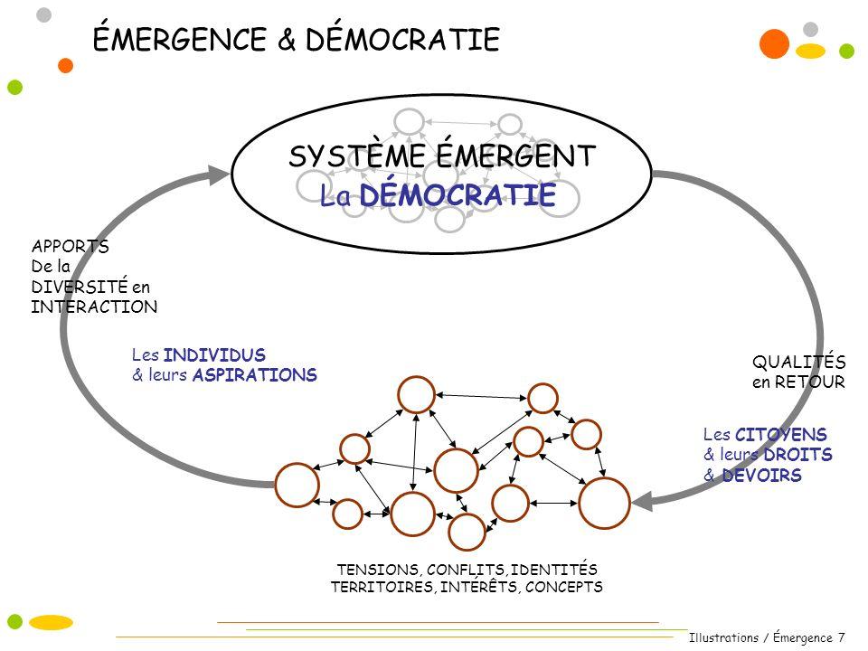 Illustrations / Émergence 8 Les qualités du système qui émerge nétaient en général pas présentes dans les parties qui le constituent.