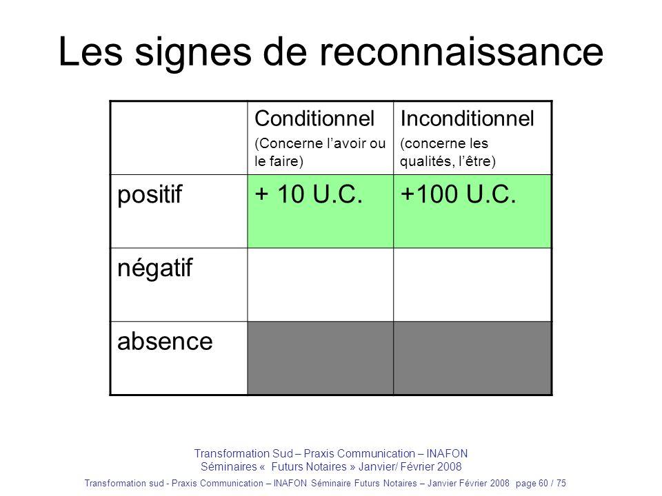 Transformation sud - Praxis Communication – INAFON Séminaire Futurs Notaires – Janvier Février 2008 page 59 / 75 Les signes de reconnaissance Transfor
