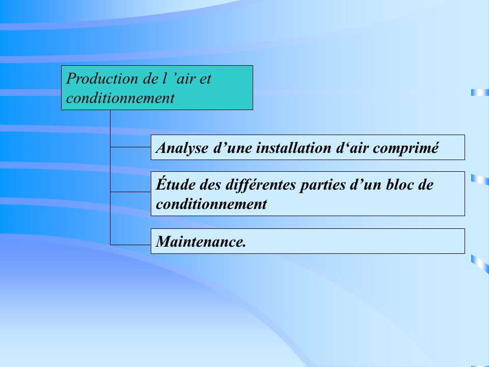 Analyse dune installation dair comprimé Étude des différentes parties dun bloc de conditionnement Maintenance. Production de l air et conditionnement