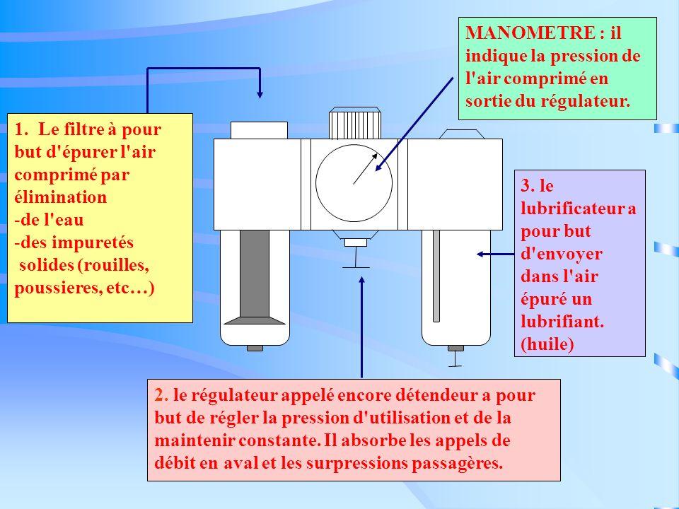1. Le filtre à pour but d'épurer l'air comprimé par élimination -d-de l'eau -d-des impuretés solides (rouilles, poussieres, etc…) 2. le régulateur app