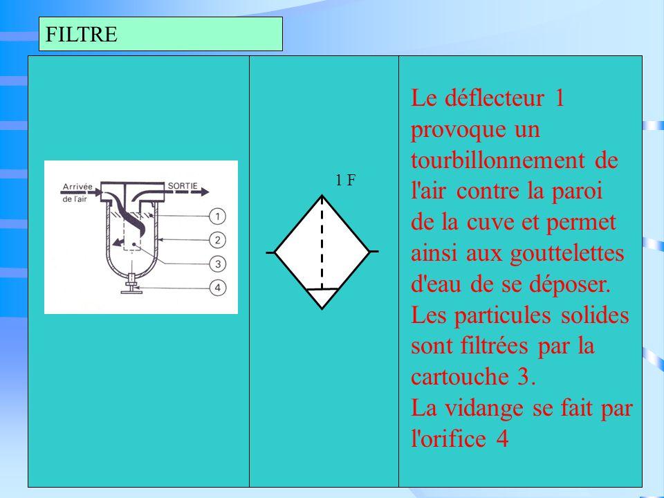 FILTRE 1 F Le déflecteur 1 provoque un tourbillonnement de l'air contre la paroi de la cuve et permet ainsi aux gouttelettes d'eau de se déposer. Les
