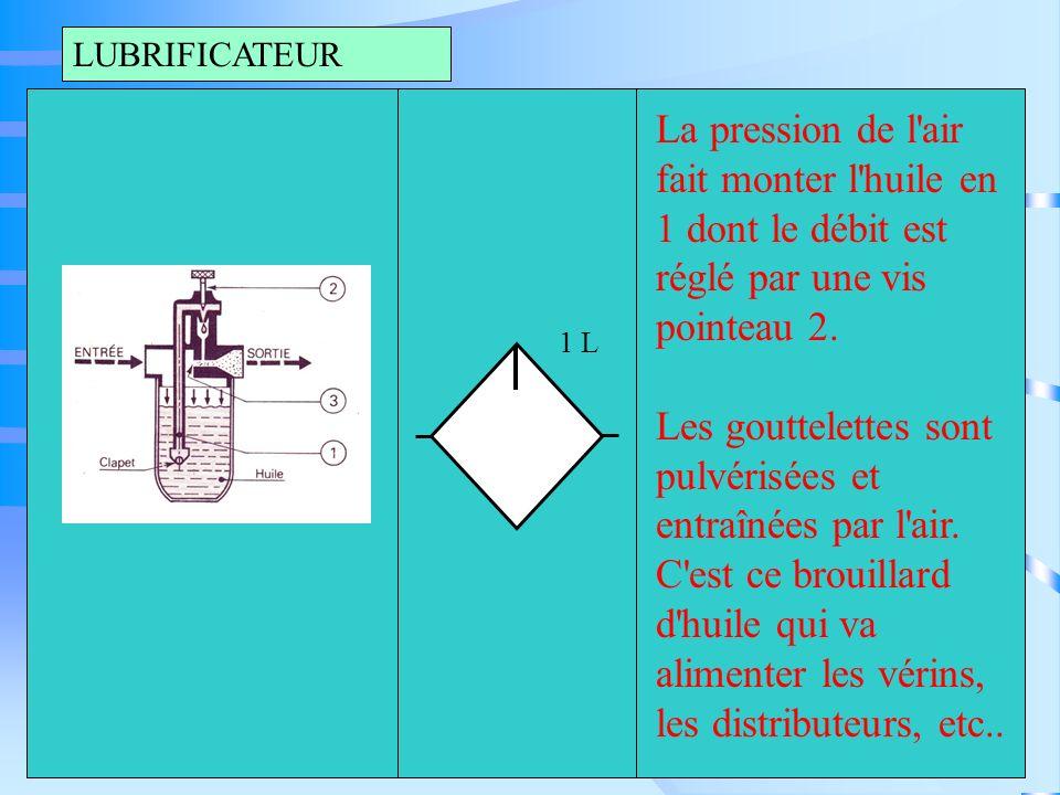 REGULATEUR La manette de réglage 1 permet par l intermédiaire du ressort 2 et du diaphragme 3, de régler l ouverture de la soupape 4 qui donne le passage de l air du circuit primaire à la pression P1 au circuit secondaire à la pression P2.