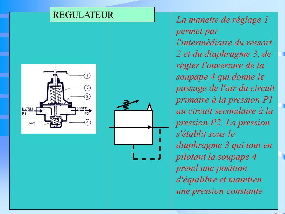 REGULATEUR La manette de réglage 1 permet par l'intermédiaire du ressort 2 et du diaphragme 3, de régler l'ouverture de la soupape 4 qui donne le pass