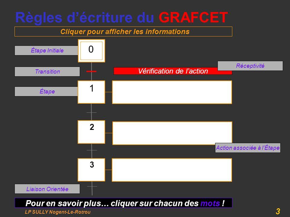 LP SULLY Nogent-Le-Rotrou 3 Étape Étape Initiale Règles décriture du GRAFCET Pour en savoir plus… cliquer sur chacun des mots ! 3 2 1 0 Transition Lia