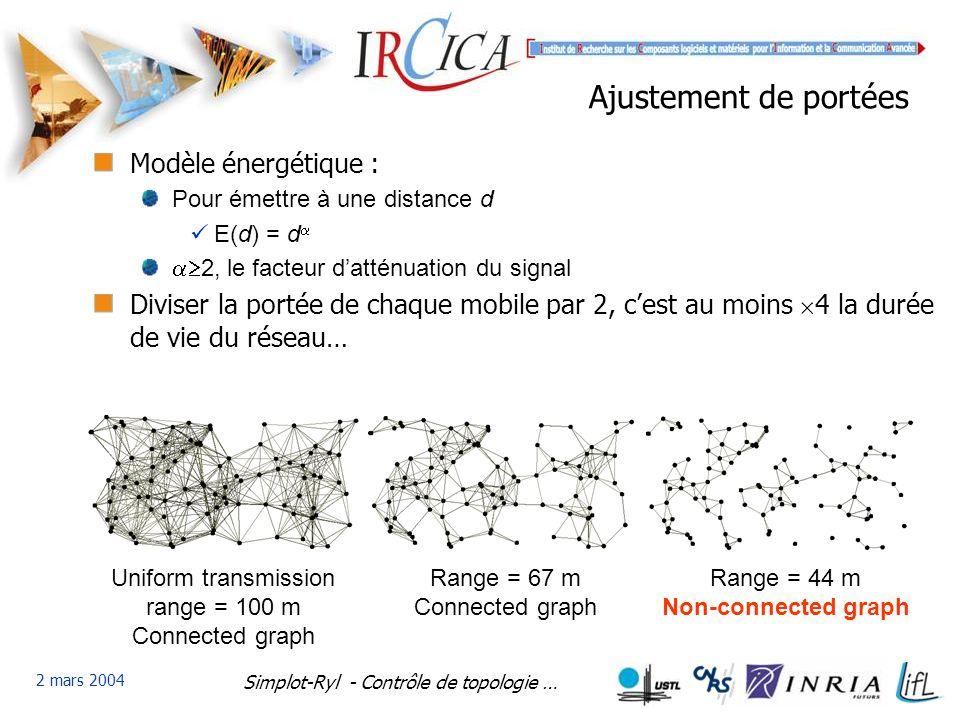 Simplot-Ryl - Contrôle de topologie … 2 mars 2004 Ajustement de portées Modèle énergétique : Pour émettre à une distance d E(d) = d 2, le facteur datténuation du signal Diviser la portée de chaque mobile par 2, cest au moins 4 la durée de vie du réseau… Uniform transmission range = 100 m Connected graph Range = 67 m Connected graph Range = 44 m Non-connected graph