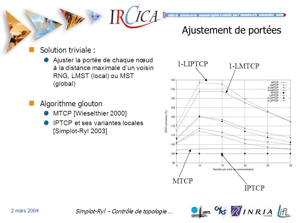 Simplot-Ryl - Contrôle de topologie … 2 mars 2004 Ajustement de portées Solution triviale : Ajuster la portée de chaque nœud à la distance maximale dun voisin RNG, LMST (local) ou MST (global) Algorithme glouton MTCP [Wieselthier 2000] IPTCP et ses variantes locales [Simplot-Ryl 2003] IPTCP MTCP 1-LIPTCP 1-LMTCP