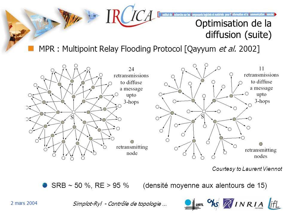 Simplot-Ryl - Contrôle de topologie … 2 mars 2004 Optimisation de la diffusion (suite) MPR : Multipoint Relay Flooding Protocol [Qayyum et al.