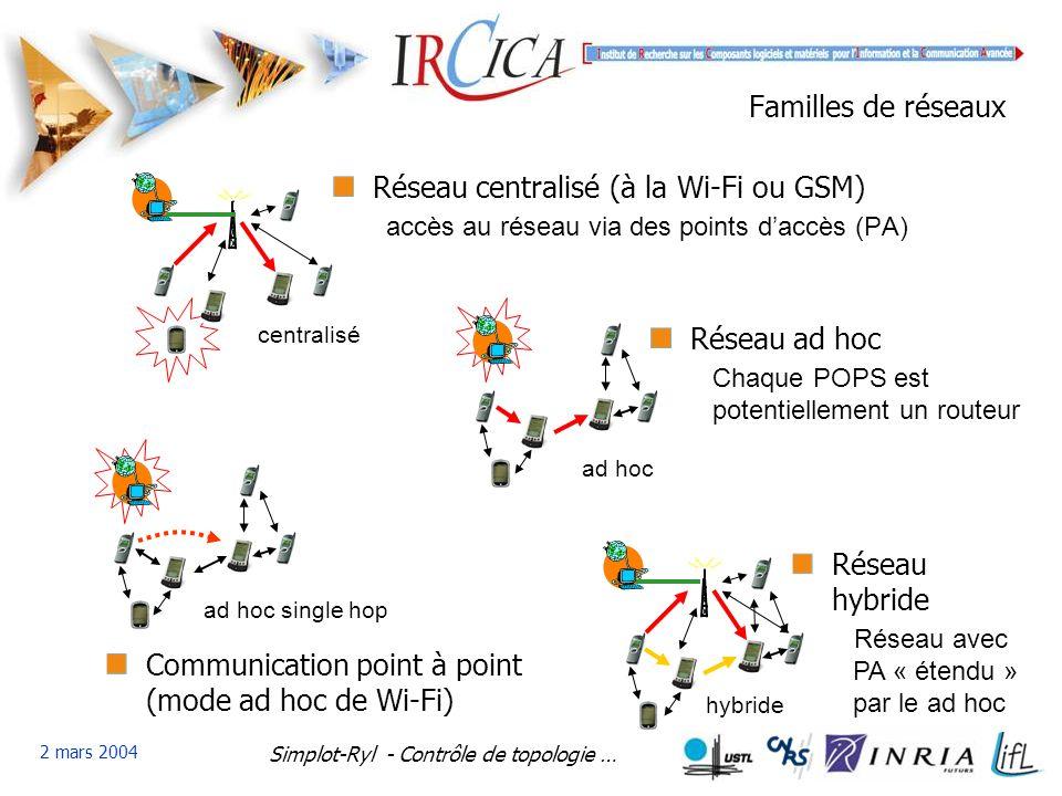 Simplot-Ryl - Contrôle de topologie … 2 mars 2004 Familles de réseaux Réseau centralisé (à la Wi-Fi ou GSM) accès au réseau via des points daccès (PA) hybride Réseau hybride Réseau avec PA « étendu » par le ad hoc ad hoc single hop Communication point à point (mode ad hoc de Wi-Fi) centralisé ad hoc Réseau ad hoc Chaque POPS est potentiellement un routeur