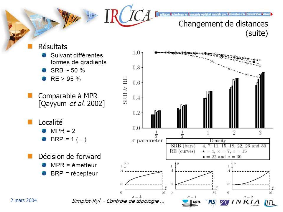 Simplot-Ryl - Contrôle de topologie … 2 mars 2004 Changement de distances (suite) Résultats Suivant différentes formes de gradients SRB ~ 50 % RE > 95 % Comparable à MPR [Qayyum et al.