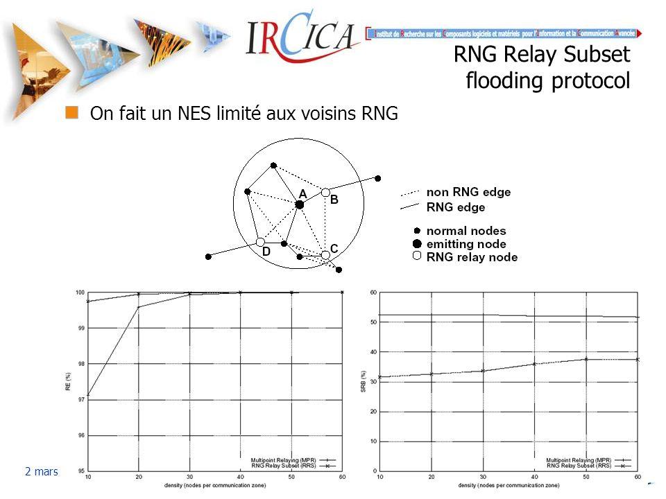 Simplot-Ryl - Contrôle de topologie … 2 mars 2004 RNG Relay Subset flooding protocol On fait un NES limité aux voisins RNG