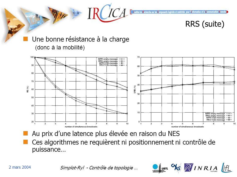 Simplot-Ryl - Contrôle de topologie … 2 mars 2004 RRS (suite) Une bonne résistance à la charge (donc à la mobilité) Au prix dune latence plus élevée en raison du NES Ces algorithmes ne requièrent ni positionnement ni contrôle de puissance…