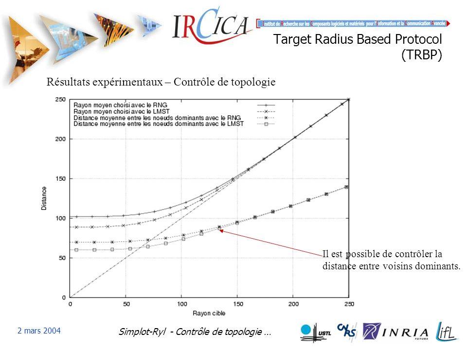 Simplot-Ryl - Contrôle de topologie … 2 mars 2004 Target Radius Based Protocol (TRBP) Résultats expérimentaux – Contrôle de topologie Il est possible de contrôler la distance entre voisins dominants.