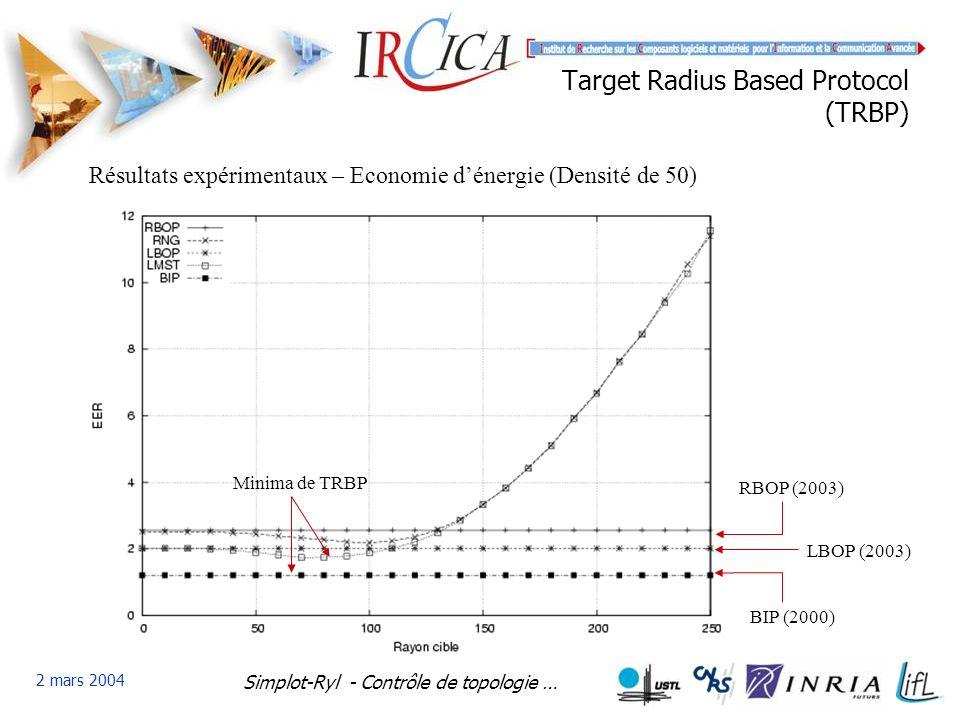 Simplot-Ryl - Contrôle de topologie … 2 mars 2004 Target Radius Based Protocol (TRBP) Résultats expérimentaux – Economie dénergie (Densité de 50) RBOP (2003) BIP (2000) LBOP (2003) Minima de TRBP