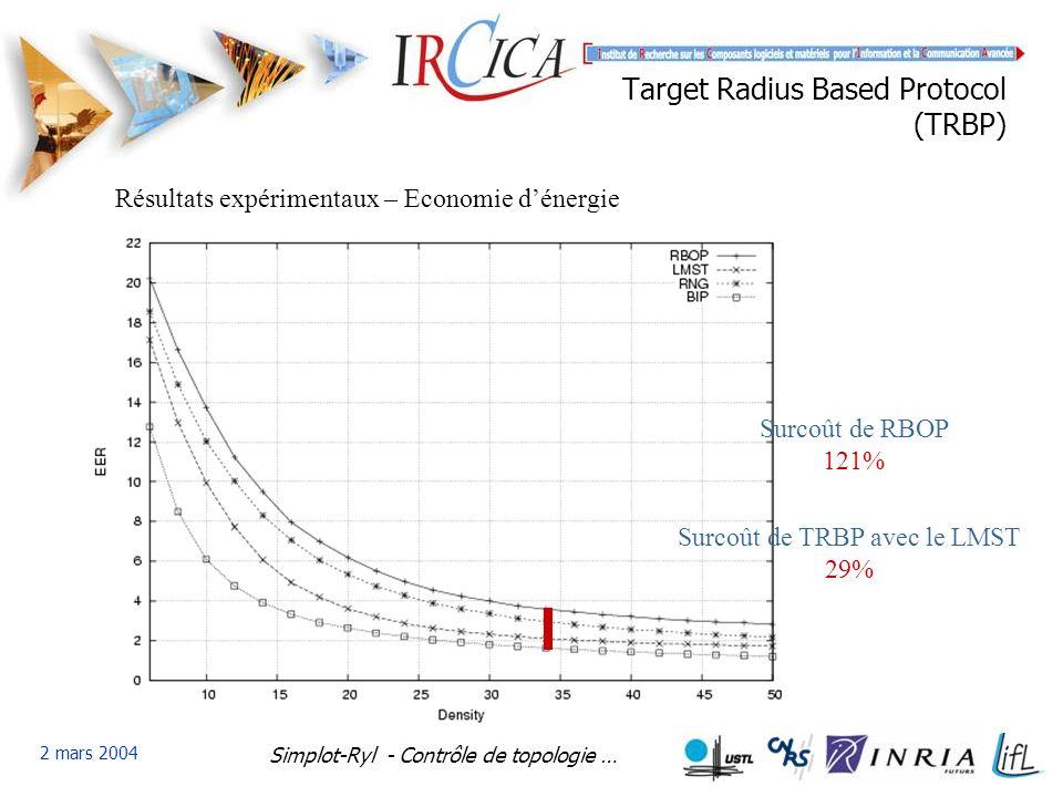 Simplot-Ryl - Contrôle de topologie … 2 mars 2004 Target Radius Based Protocol (TRBP) Résultats expérimentaux – Economie dénergie Surcoût de RBOP 121% Surcoût de TRBP avec le LMST 29%