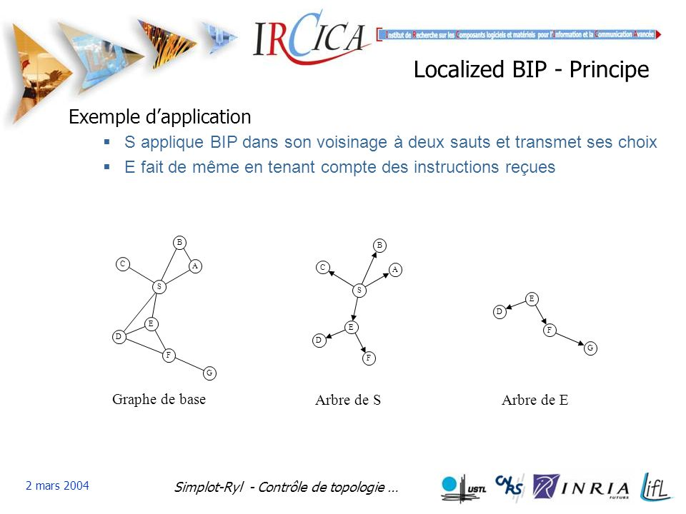 Simplot-Ryl - Contrôle de topologie … 2 mars 2004 Localized BIP - Principe S A B C E D F G Graphe de base S A B C E D F Arbre de S E D F G Arbre de E Exemple dapplication S applique BIP dans son voisinage à deux sauts et transmet ses choix E fait de même en tenant compte des instructions reçues