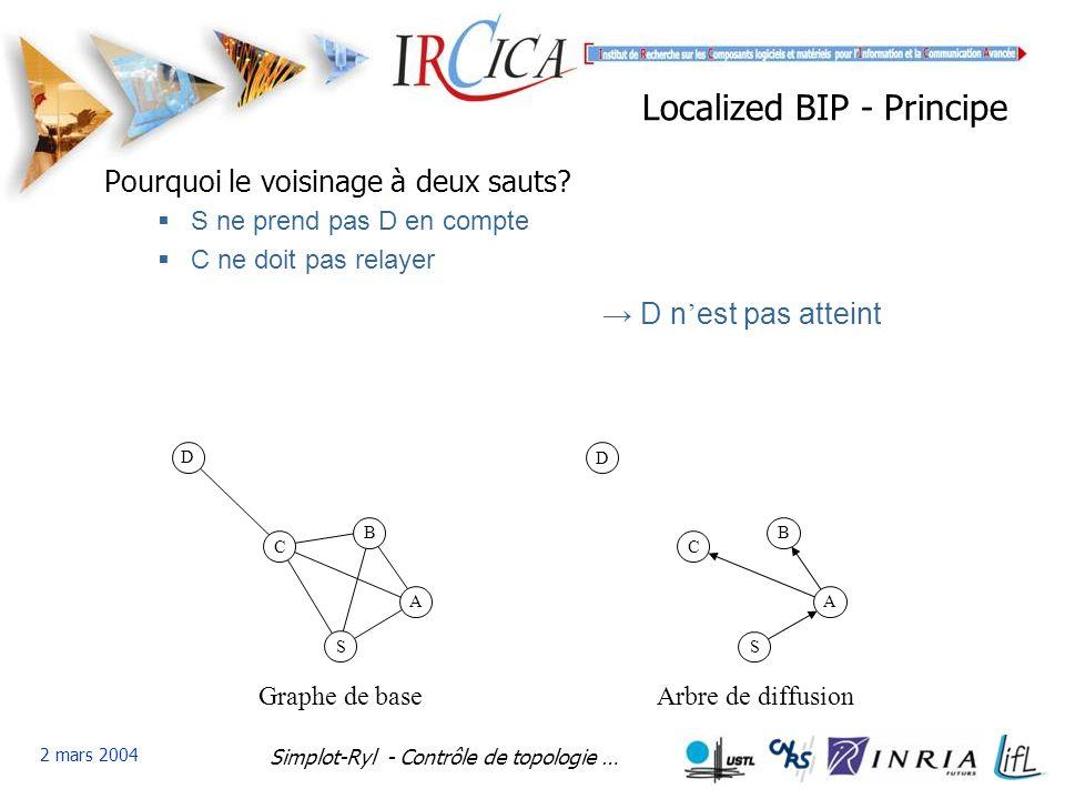 Simplot-Ryl - Contrôle de topologie … 2 mars 2004 Localized BIP - Principe A D C S B Graphe de base A D C S B Arbre de diffusion Pourquoi le voisinage à deux sauts.