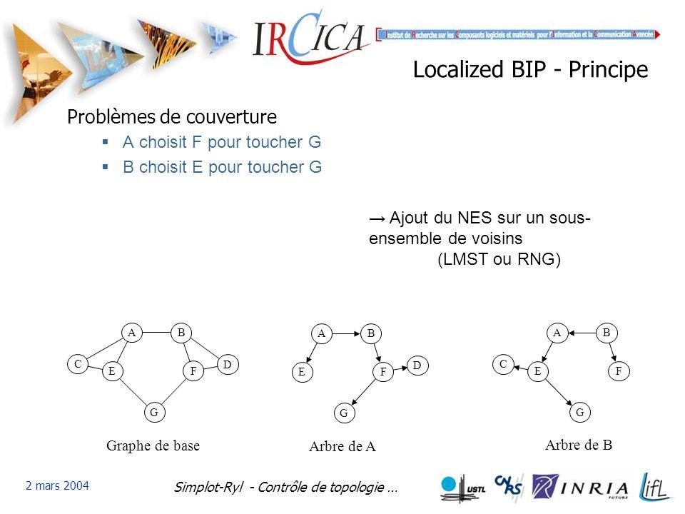 Simplot-Ryl - Contrôle de topologie … 2 mars 2004 Localized BIP - Principe Problèmes de couverture A choisit F pour toucher G B choisit E pour toucher G B A C E G F D Graphe de base B A E G F D Arbre de A B A C E G F Arbre de B Ajout du NES sur un sous- ensemble de voisins (LMST ou RNG)
