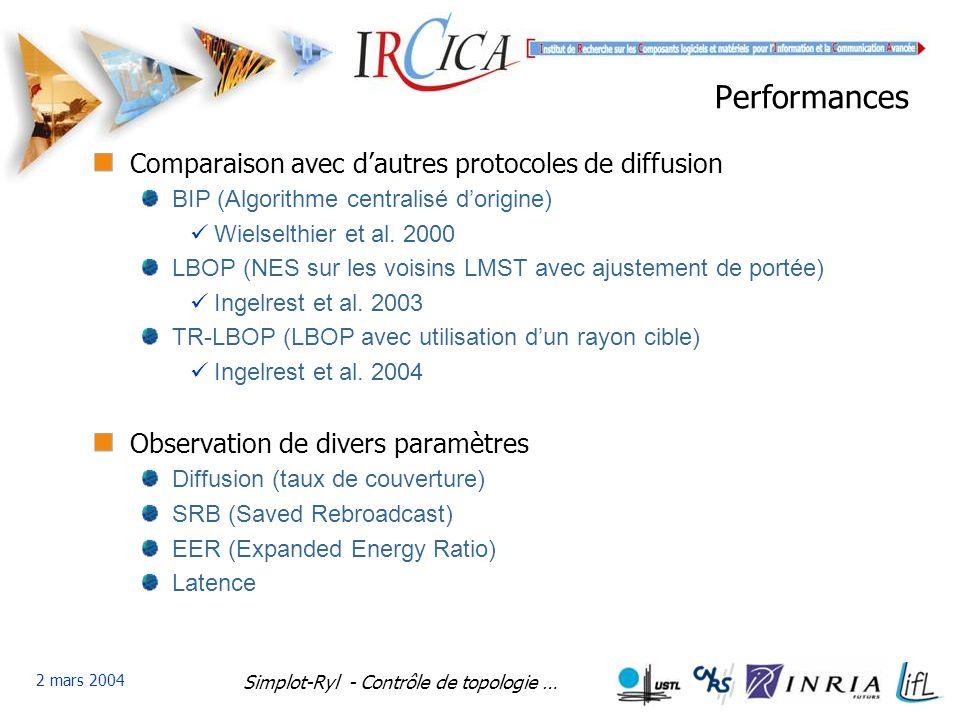 Simplot-Ryl - Contrôle de topologie … 2 mars 2004 Performances Comparaison avec dautres protocoles de diffusion BIP (Algorithme centralisé dorigine) Wielselthier et al.