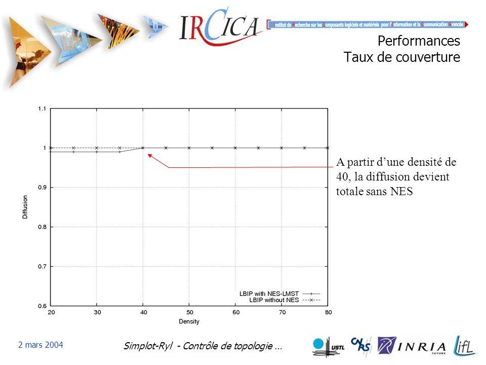 Simplot-Ryl - Contrôle de topologie … 2 mars 2004 Performances Taux de couverture A partir dune densité de 40, la diffusion devient totale sans NES
