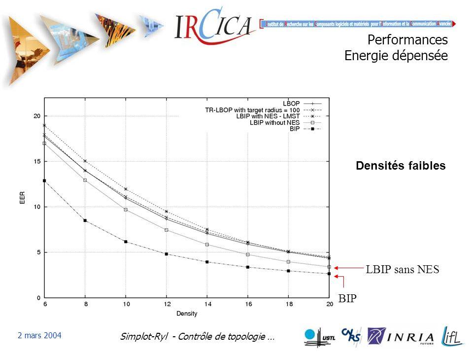 Simplot-Ryl - Contrôle de topologie … 2 mars 2004 Performances Energie dépensée BIP LBIP sans NES Densités faibles