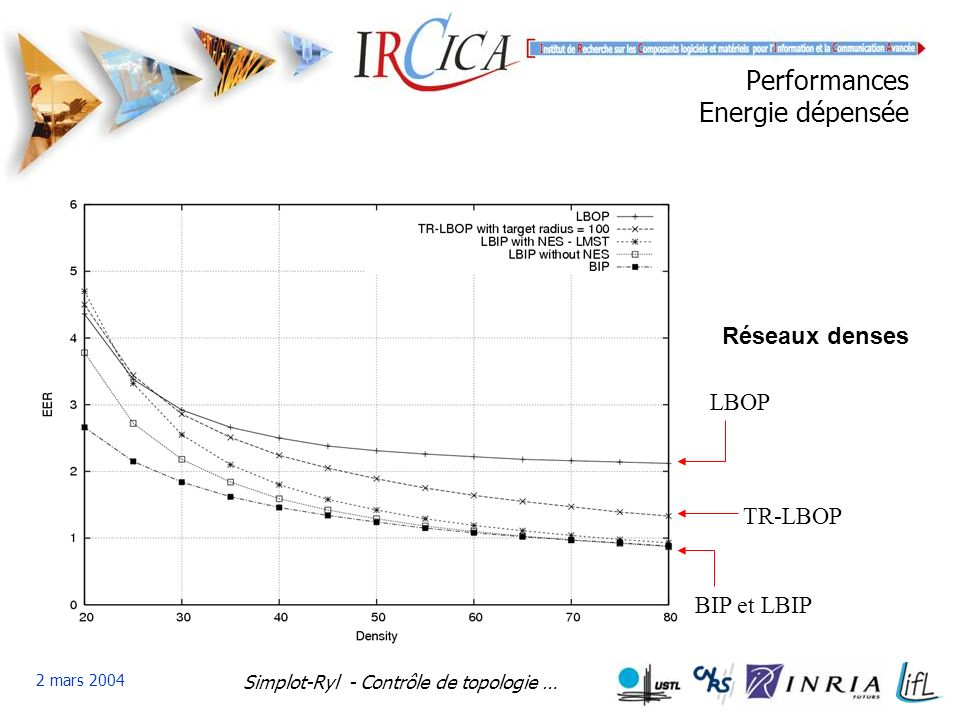 Simplot-Ryl - Contrôle de topologie … 2 mars 2004 Performances Energie dépensée BIP et LBIP TR-LBOP LBOP Réseaux denses