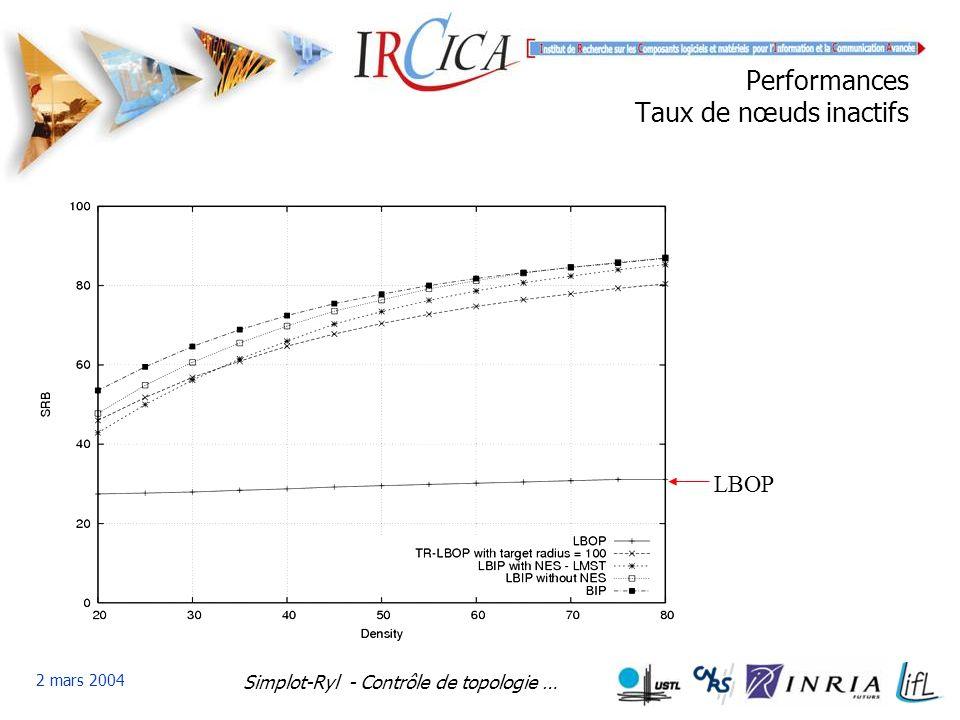Simplot-Ryl - Contrôle de topologie … 2 mars 2004 Performances Taux de nœuds inactifs LBOP