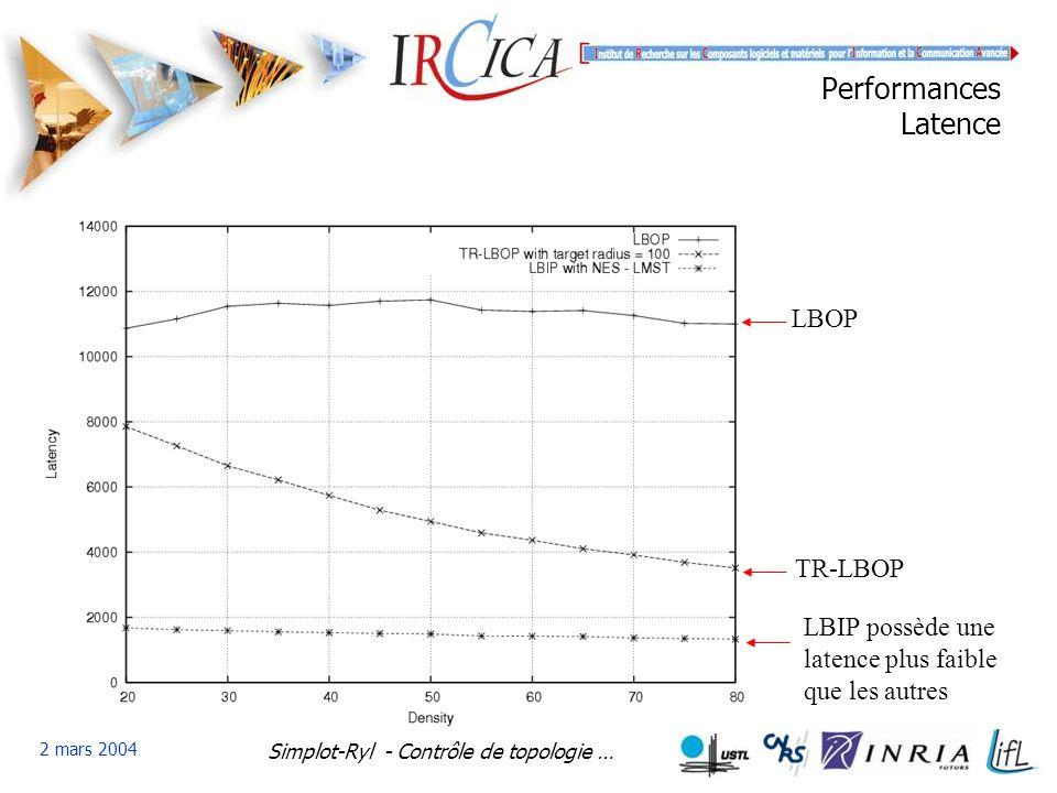 Simplot-Ryl - Contrôle de topologie … 2 mars 2004 Performances Latence LBIP possède une latence plus faible que les autres TR-LBOP LBOP