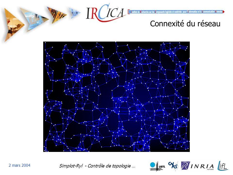 Simplot-Ryl - Contrôle de topologie … 2 mars 2004 Connexité du réseau
