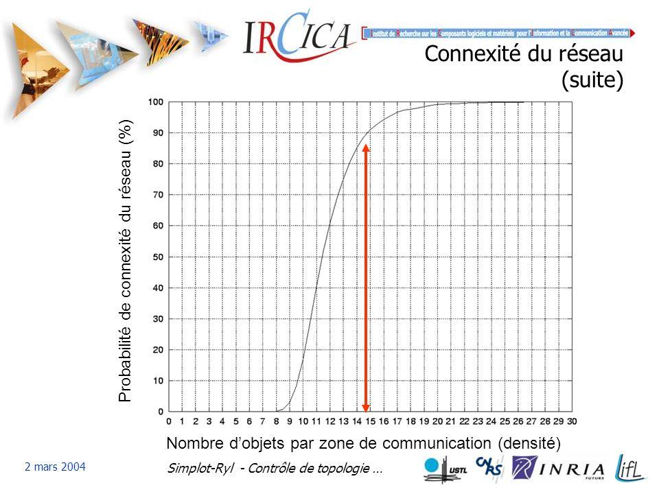 Simplot-Ryl - Contrôle de topologie … 2 mars 2004 Connexité du réseau (suite) Nombre dobjets par zone de communication (densité) Probabilité de connexité du réseau (%)
