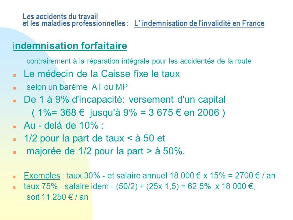 Les accidents du travail et les maladies professionnelles : L indemnisation de l invalidité en France indemnisation forfaitaire contrairement à la réparation intégrale pour les accidentés de la route n Le médecin de la Caisse fixe le taux n selon un barème AT ou MP n De 1 à 9% d incapacité: versement d un capital ( 1%= 368 jusqu à 9% = 3 675 en 2006 ) n Au - delà de 10% : n 1/2 pour la part de taux < à 50 et n majorée de 1/2 pour la part > à 50%.