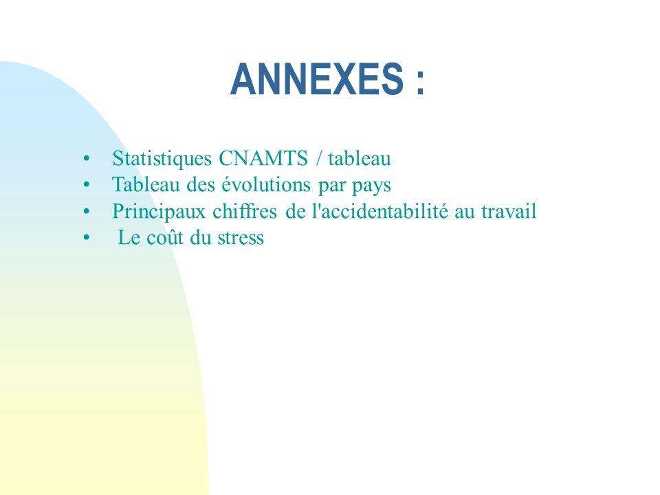 ANNEXES : Statistiques CNAMTS / tableau Tableau des évolutions par pays Principaux chiffres de l accidentabilité au travail Le coût du stress