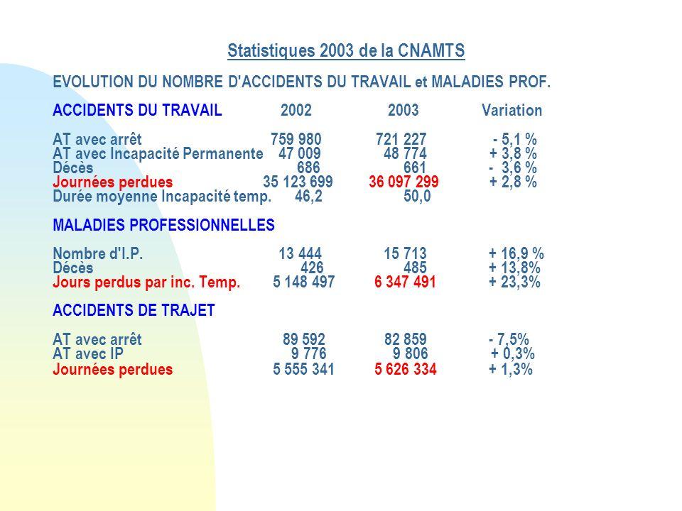 Statistiques 2003 de la CNAMTS EVOLUTION DU NOMBRE D ACCIDENTS DU TRAVAIL et MALADIES PROF.