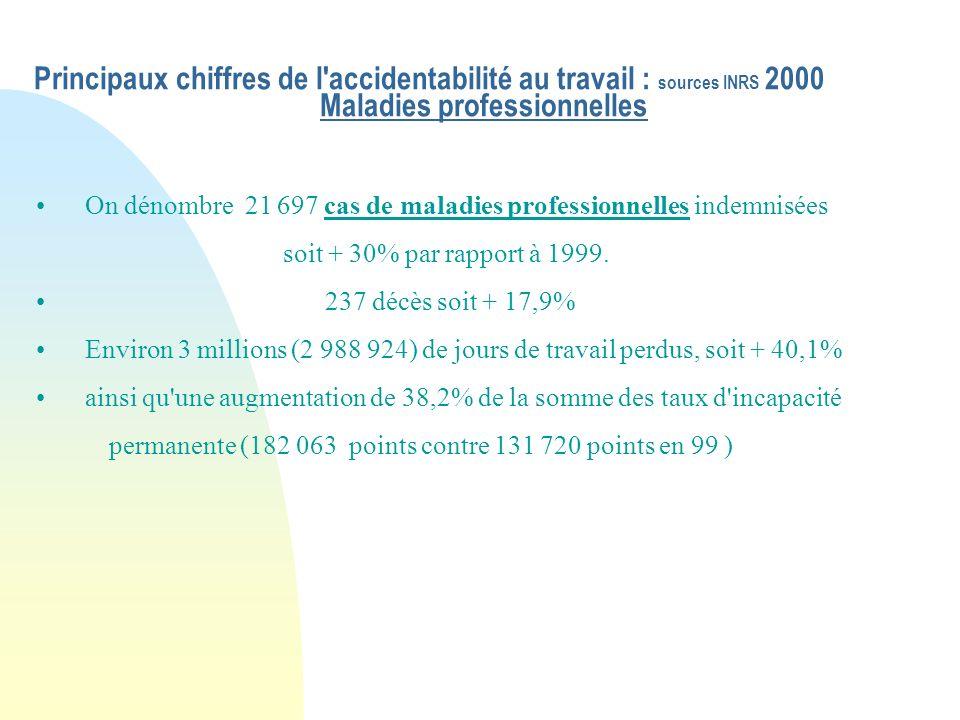 Principaux chiffres de l accidentabilité au travail : sources INRS 2000 Maladies professionnelles On dénombre 21 697 cas de maladies professionnelles indemnisées soit + 30% par rapport à 1999.