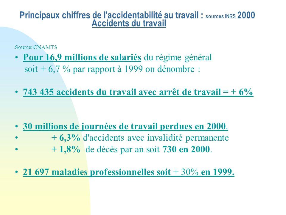 Aspects législatifs et réglementaires en France: la directive - cadre européenne 89/391 définit une obligation générale de sécurité qui incombe au chef d établissement (art.L.230-2 Code du Travail) En France il n existe pas de réglementation spécifique relative au stress au travail.