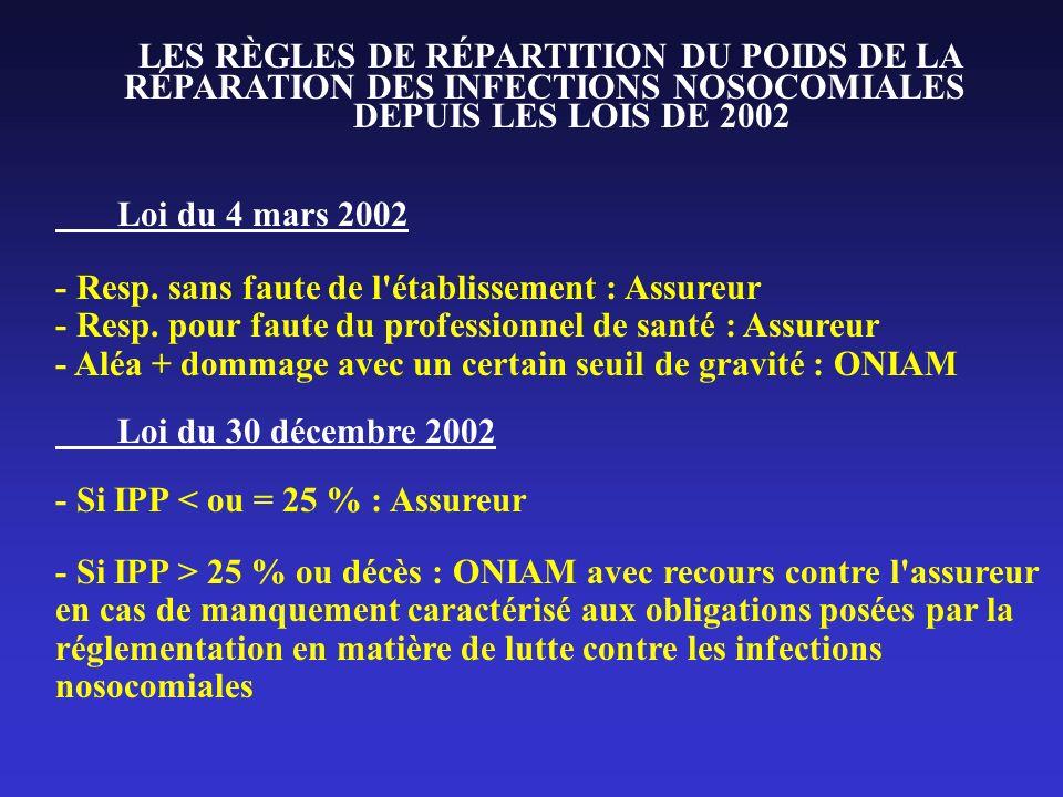 LES RÈGLES DE RÉPARTITION DU POIDS DE LA RÉPARATION DES INFECTIONS NOSOCOMIALES DEPUIS LES LOIS DE 2002 Loi du 4 mars 2002 - Resp. sans faute de l'éta