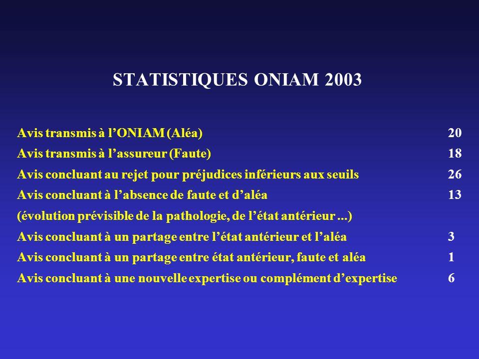 STATISTIQUES ONIAM 2003 Avis transmis à lONIAM (Aléa)20 Avis transmis à lassureur (Faute)18 Avis concluant au rejet pour préjudices inférieurs aux seu