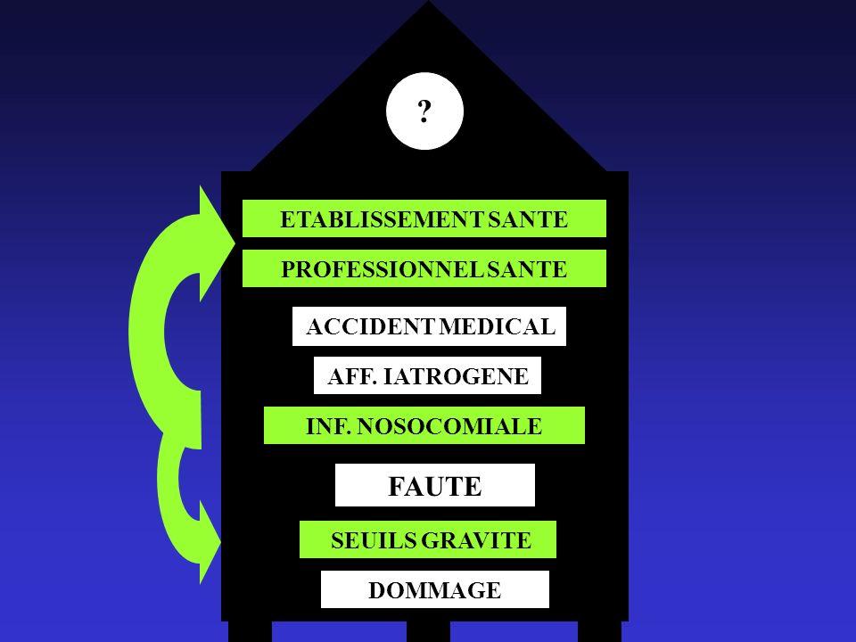 DOMMAGE SEUILS GRAVITE FAUTE INF. NOSOCOMIALE ETABLISSEMENT SANTE PROFESSIONNEL SANTE ACCIDENT MEDICAL AFF. IATROGENE ?