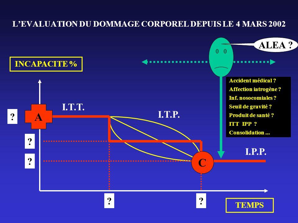 LEVALUATION DU DOMMAGE CORPOREL DEPUIS LE 4 MARS 2002 INCAPACITE % TEMPS A C I.T.T. I.P.P. I.T.P. ALEA ? ? ? ?? ? Accident médical ? Affection iatrogè