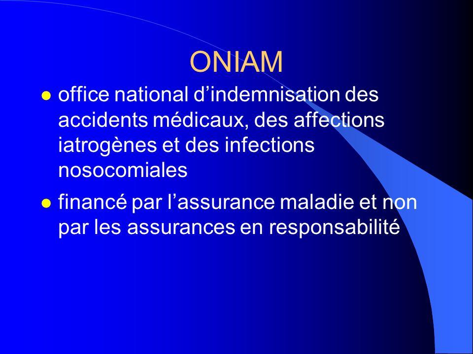ONIAM l office national dindemnisation des accidents médicaux, des affections iatrogènes et des infections nosocomiales l financé par lassurance malad