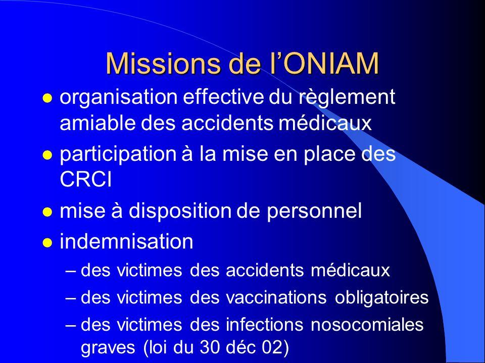 Missions de lONIAM l organisation effective du règlement amiable des accidents médicaux l participation à la mise en place des CRCI l mise à dispositi