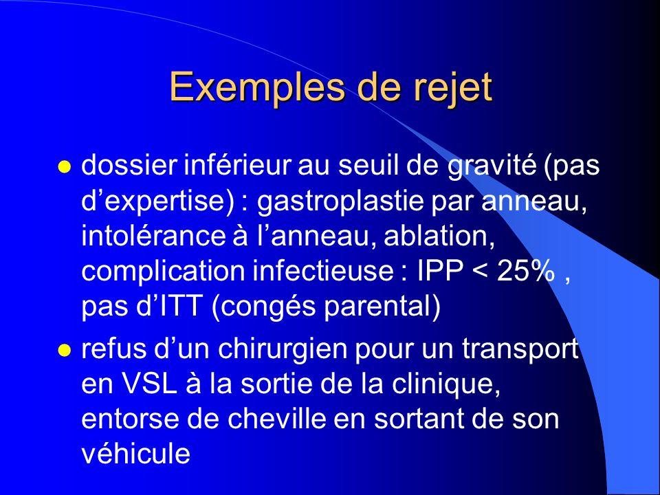 Exemples de rejet l dossier inférieur au seuil de gravité (pas dexpertise) : gastroplastie par anneau, intolérance à lanneau, ablation, complication i